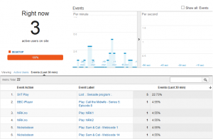 Retrospect Real-Time Google Analytics